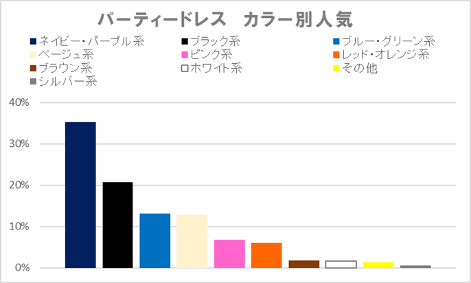 カラー表2