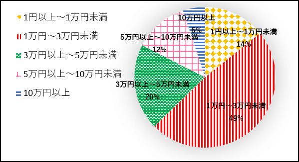 日本に眠るパーティドレスの推定金額