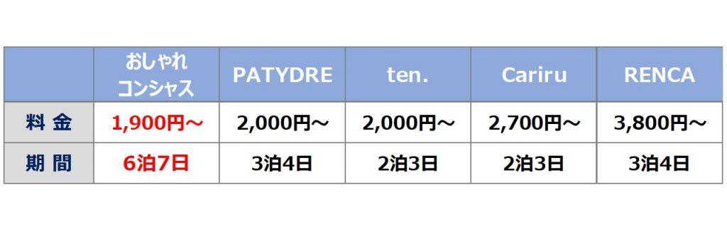 人気のレンタル靴サイトの料金表一覧