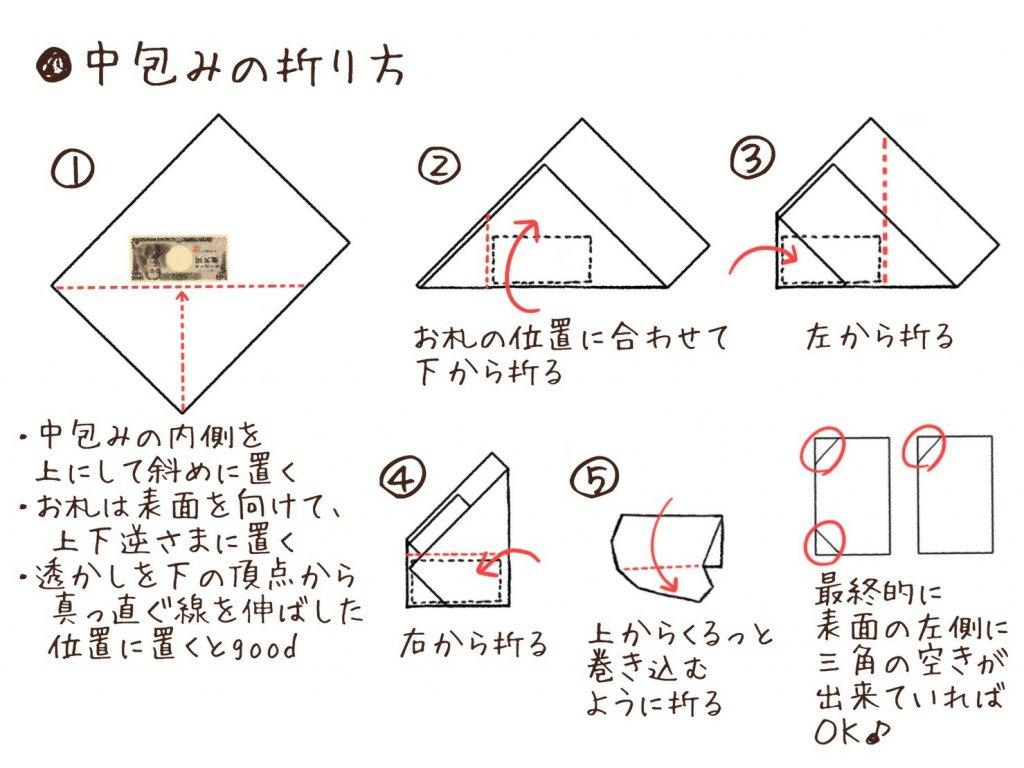 中包みの折り方