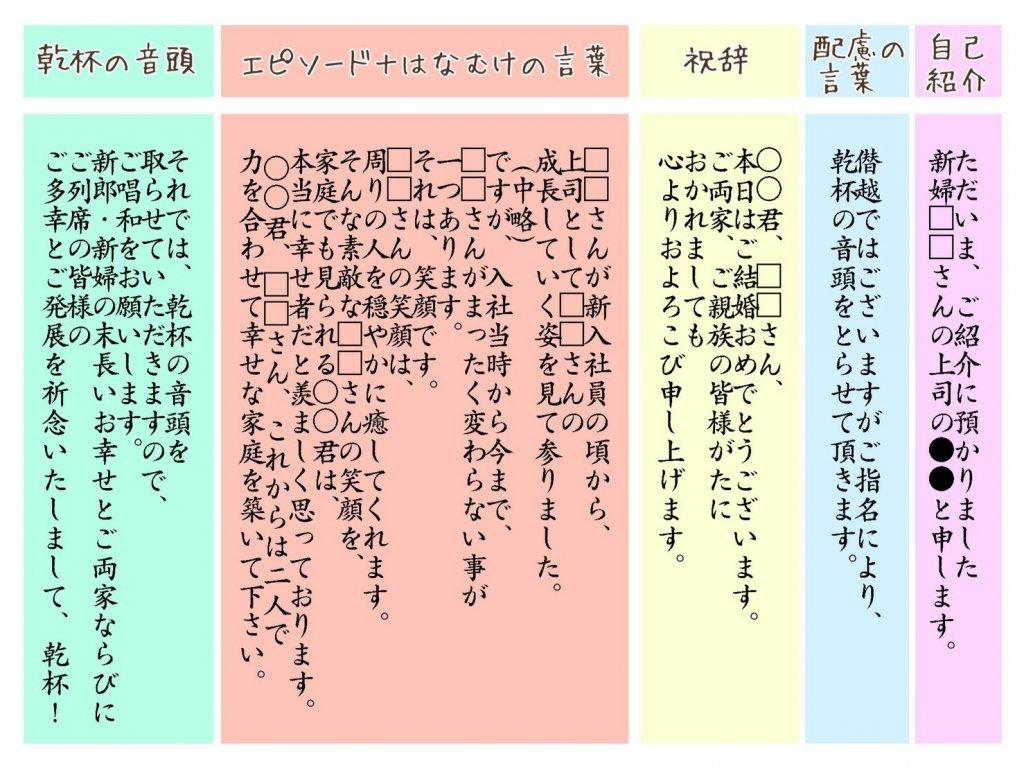 挨拶文の基本構造